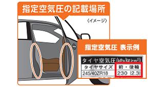 タイヤの指定空気圧