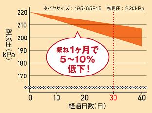 タイヤ空気圧低下グラフ