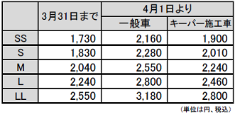 手洗い洗車価格変更