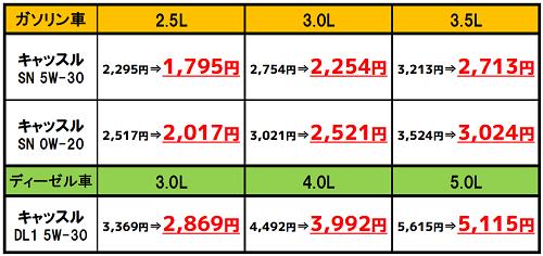 オイルセット割 価格 width=