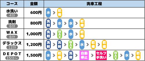 カーロ桜田店ノーブラシ洗車機メニュー