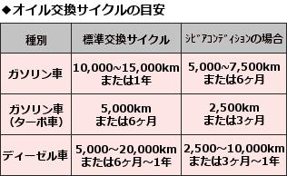 オイル交換サイクル